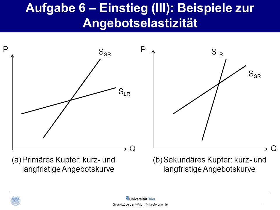 Aufgabe 6 – Einstieg (III): Beispiele zur Angebotselastizität 8 Grundzüge der VWL I - Mikroökonomie P Q Q P S SR S LR S SR S LR (a)Primäres Kupfer: ku