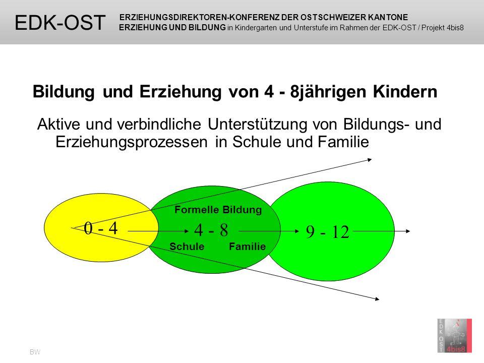 ERZIEHUNGSDIREKTOREN-KONFERENZ DER OSTSCHWEIZER KANTONE ERZIEHUNG UND BILDUNG in Kindergarten und Unterstufe im Rahmen der EDK-OST / Projekt 4bis8 EDK-OST BW Es ist normal verschieden zu sein!