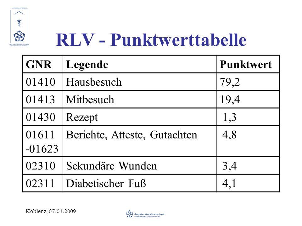 Koblenz, 07.01.2009 RLV - Punktwerttabelle GNRLegendePunktwert 01410Hausbesuch79,2 01413Mitbesuch19,4 01430Rezept 1,3 01611 -01623 Berichte, Atteste, Gutachten 4,8 02310Sekundäre Wunden 3,4 02311Diabetischer Fuß 4,1