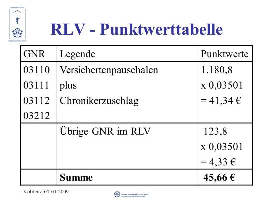 Koblenz, 07.01.2009 RLV - Punktwerttabelle GNRLegendePunktwerte 03110 03111 03112 03212 Versichertenpauschalen plus Chronikerzuschlag 1.180,8 x 0,03501 = 41,34 Übrige GNR im RLV 123,8 x 0,03501 = 4,33 Summe 45,66