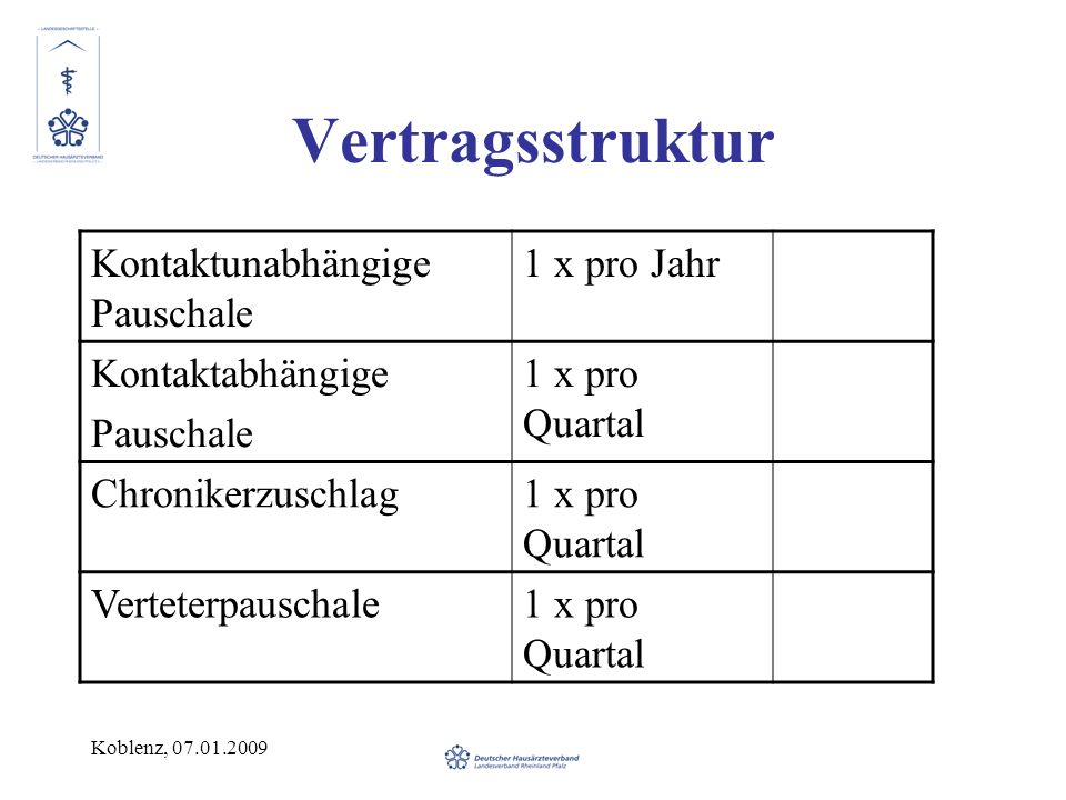 Koblenz, 07.01.2009 Vertragsstruktur Kontaktunabhängige Pauschale 1 x pro Jahr Kontaktabhängige Pauschale 1 x pro Quartal Chronikerzuschlag1 x pro Quartal Verteterpauschale1 x pro Quartal