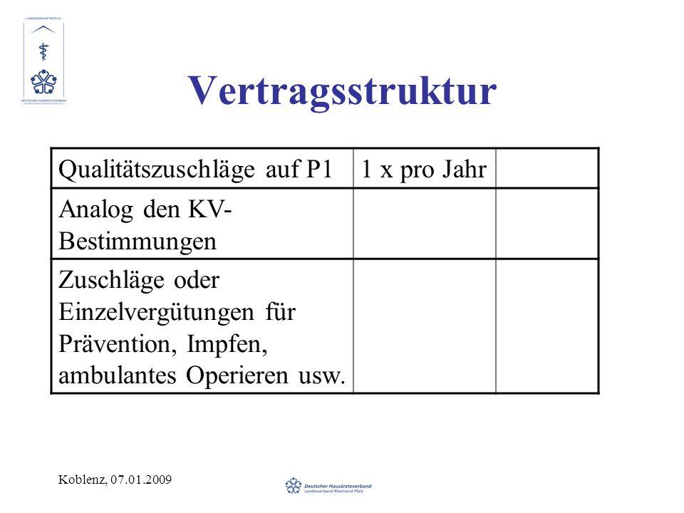 Koblenz, 07.01.2009 Vertragsstruktur Qualitätszuschläge auf P11 x pro Jahr Analog den KV- Bestimmungen Zuschläge oder Einzelvergütungen für Prävention