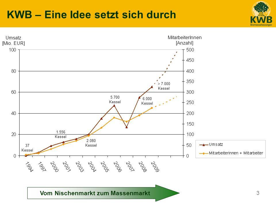 4 KWB – Eine Idee setzt sich durch Umsatz [Mio.