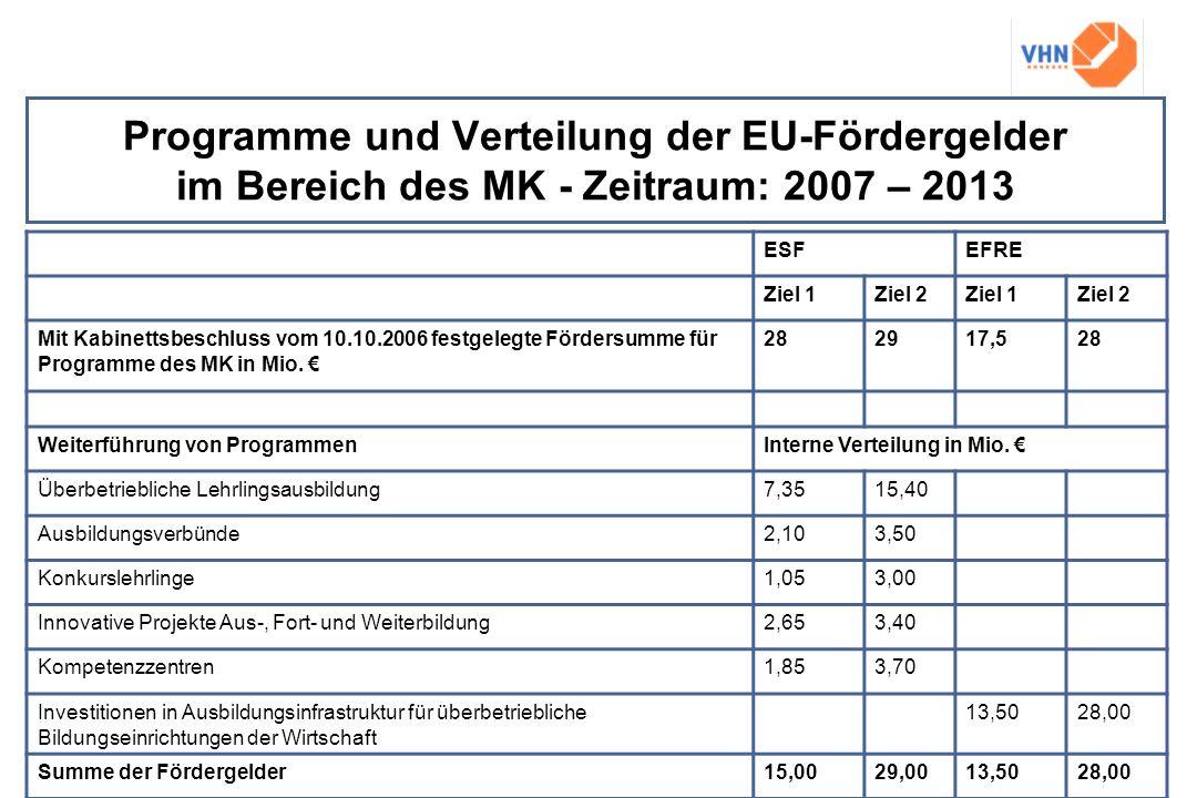 Programme und Verteilung der EU-Fördergelder im Bereich des MK - Zeitraum: 2007 – 2013 ESFEFRE Ziel 1Ziel 2Ziel 1Ziel 2 Mit Kabinettsbeschluss vom 10.