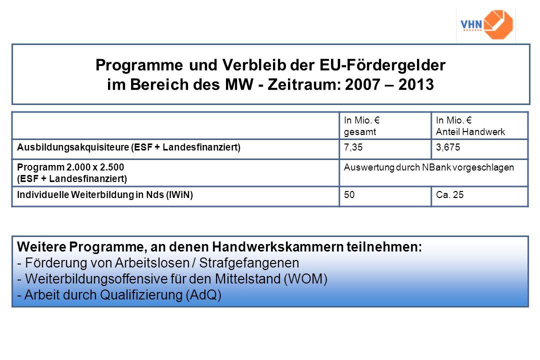 Programme und Verbleib der EU-Fördergelder im Bereich des MW - Zeitraum: 2007 – 2013 In Mio. gesamt In Mio. Anteil Handwerk Ausbildungsakquisiteure (E