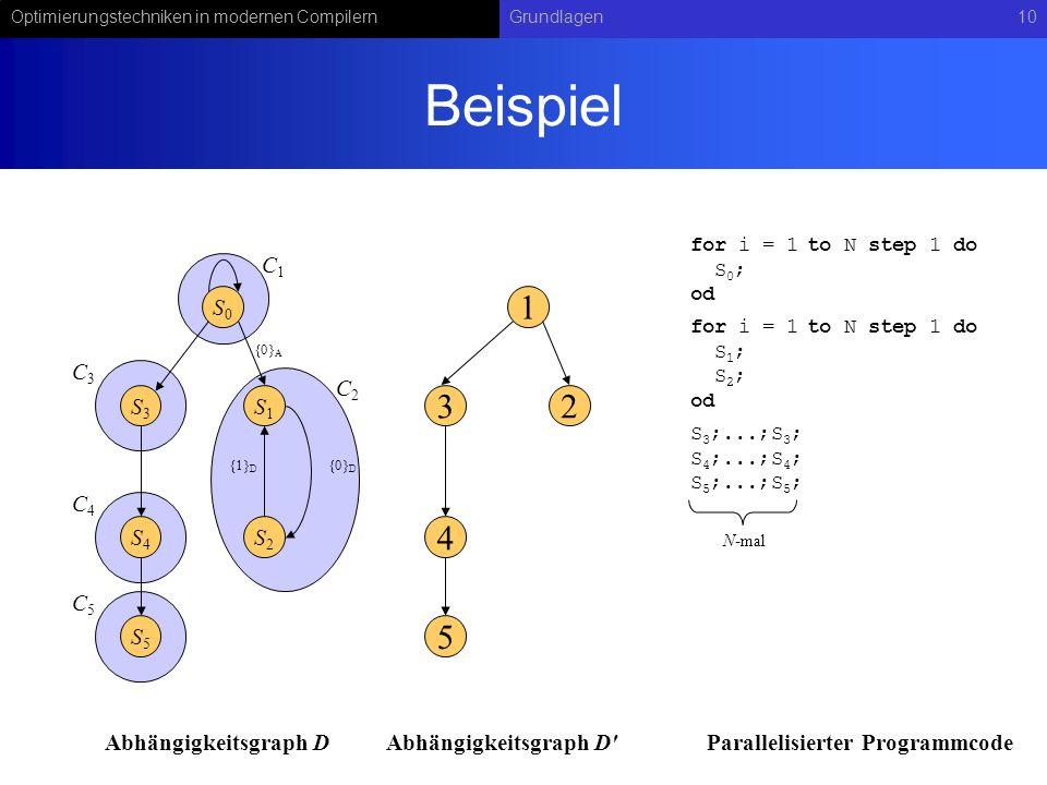 Optimierungstechniken in modernen CompilernGrundlagen10 Beispiel {1} D S1S1 S2S2 {0} D S0S0 {0} A S3S3 S4S4 S5S5 2 1 3 4 5 C1C1 C2C2 C3C3 C4C4 C5C5 fo