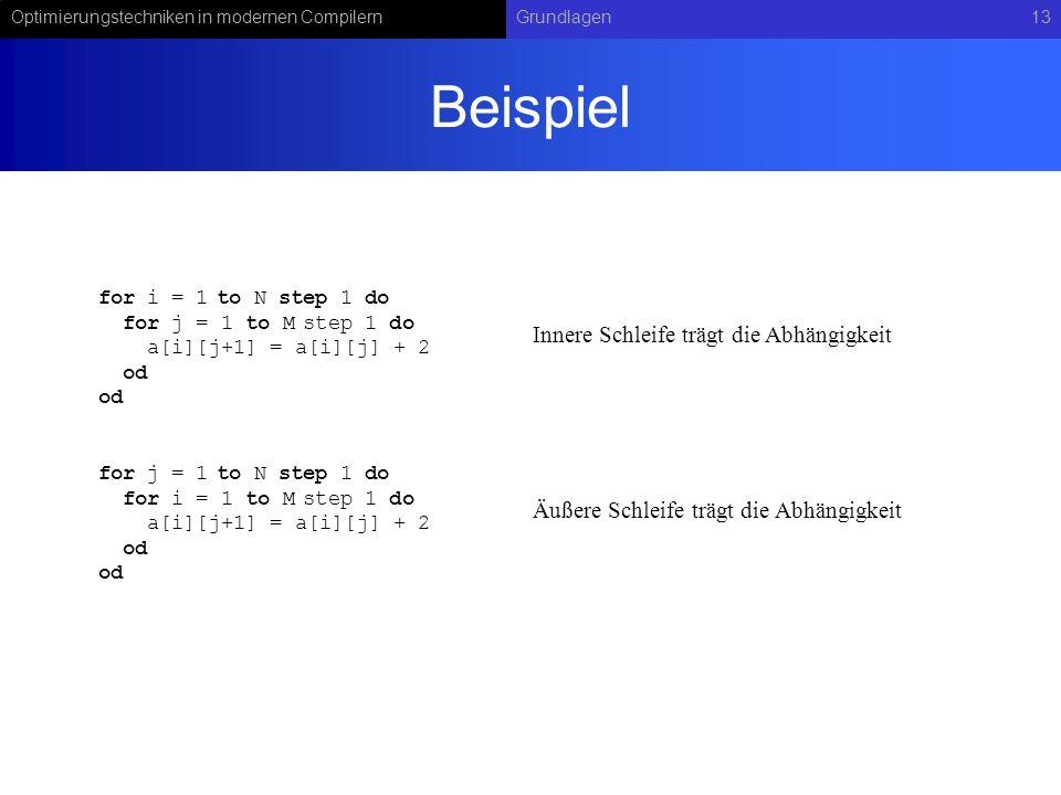 Optimierungstechniken in modernen CompilernGrundlagen13 Beispiel for i = 1 to N step 1 do for j = 1 to M step 1 do a[i][j+1] = a[i][j] + 2 od for j =