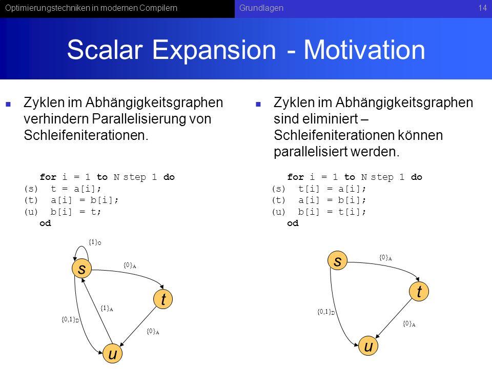 Optimierungstechniken in modernen CompilernGrundlagen14 Scalar Expansion - Motivation Zyklen im Abhängigkeitsgraphen verhindern Parallelisierung von S