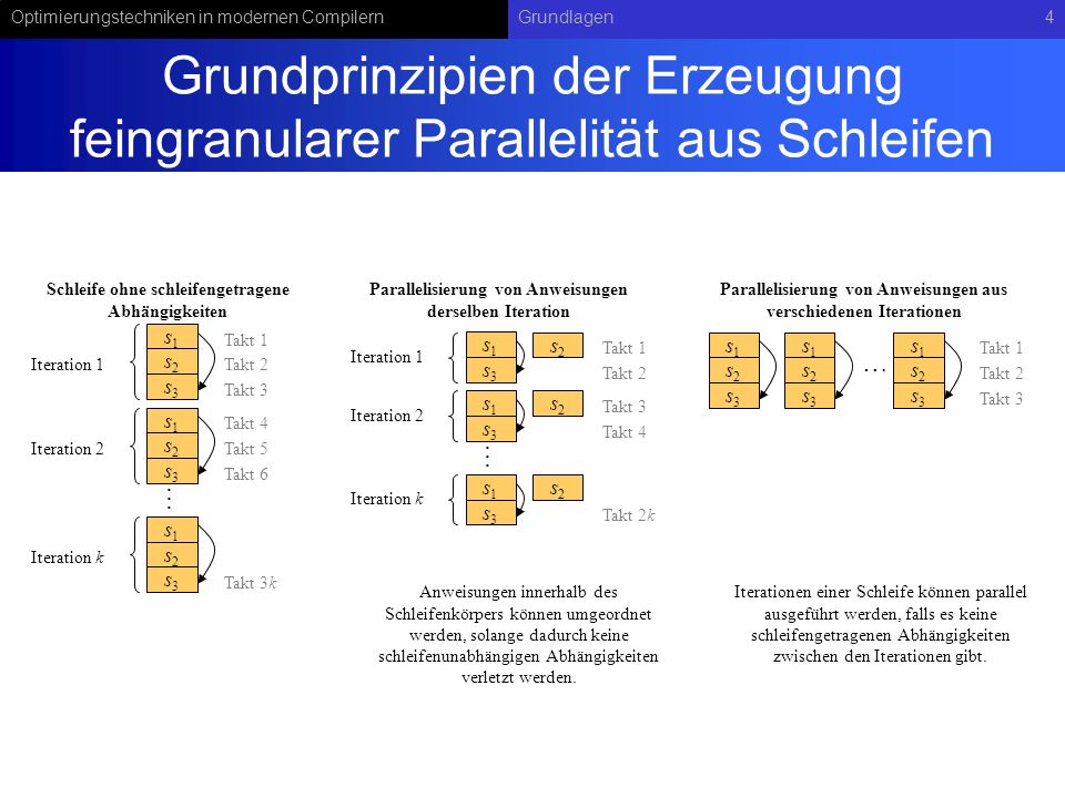 Optimierungstechniken in modernen CompilernGrundlagen45 Schedulingalgorithmus für zyklische Abhängigkeitsgraphen Eingabe: Abhängigkeitsgraph G mit Knotenmenge N und Kantenmenge E Ausgabe: Schedule (, ) MinII = max(ResII(G),RecII(G)) Es sei G der Graph G, in dem alle Zyklen durch entfernen der Rückkante aufgebrochen wurden failed = true; for II = MinII to |N| do (, ) = moduloSchedule(G ,II) allOk = true; for each Zykel z in G do Es sei v 1 die erste und v k die letzte Operation auf dem Zykel z in G if not ( (v k ) + delay(v k ) (v 1 ) + ( (v k ) – (v 1 ) + cross(v k,v 1 ))*II) then allOk = false fi od if allOk then return (, ) fi od