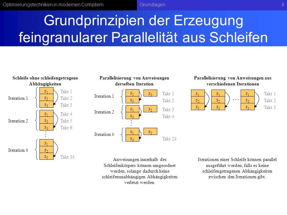 Optimierungstechniken in modernen CompilernGrundlagen55 Beispiel Hyperblockbildung Aus der Region A, B, C, D, E, F wurde der Block D aus dem Hyperblock ausgeschlossen.