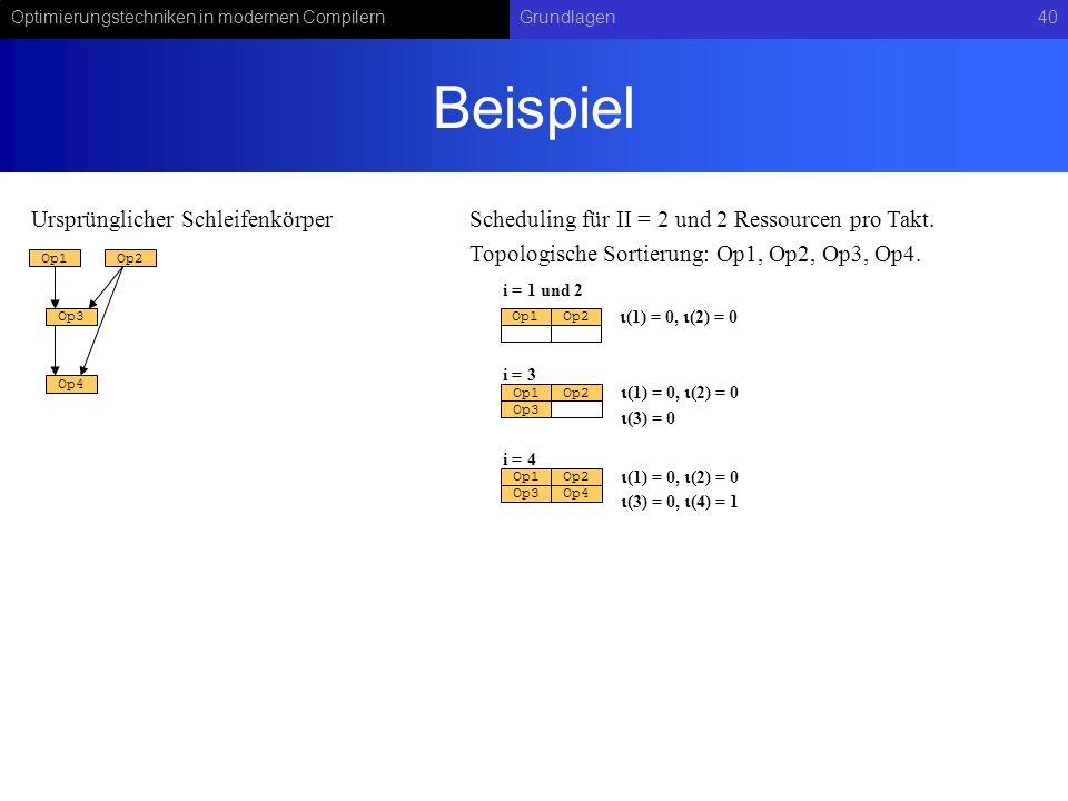 Optimierungstechniken in modernen CompilernGrundlagen40 Beispiel Op1Op2 Op3 Op4 Op1Op2 (1) = 0, (2) = 0 Op3 Op4 Ursprünglicher SchleifenkörperScheduli