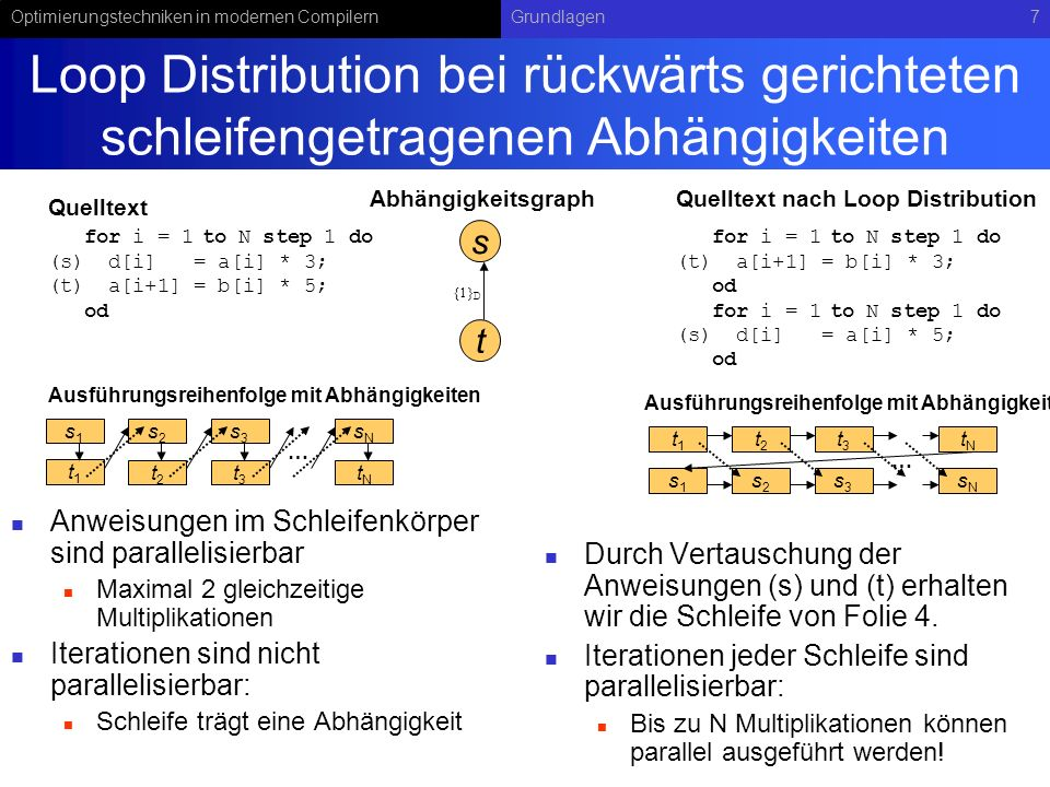 Optimierungstechniken in modernen CompilernGrundlagen48 Zusammenfassung Scheduling von Schleifen Ausrollen einer Schleife zur Bildung längerer Traces: Transformation relativ einfach, Schleifenkörper darf keine Schleifen enthalten, Bedingte Verzweigungen sind zulässig, Es entsteht viel Programmcode, Sprung zum Schleifenanfang stellt Grenze für den Schedulingalgorithmus dar, an der Ressourcen oft nicht ausgelastet werden.