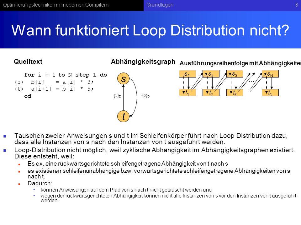Optimierungstechniken in modernen CompilernGrundlagen9 Planung mit Loop-Distribution und Paralleliserung von Schleifeniterationen L sei das Schleifennest, das die zu parallelisierenden Anweisungen in der innersten Schleife enthält, wobei die innerste Schleife von 1 bis N läuft.