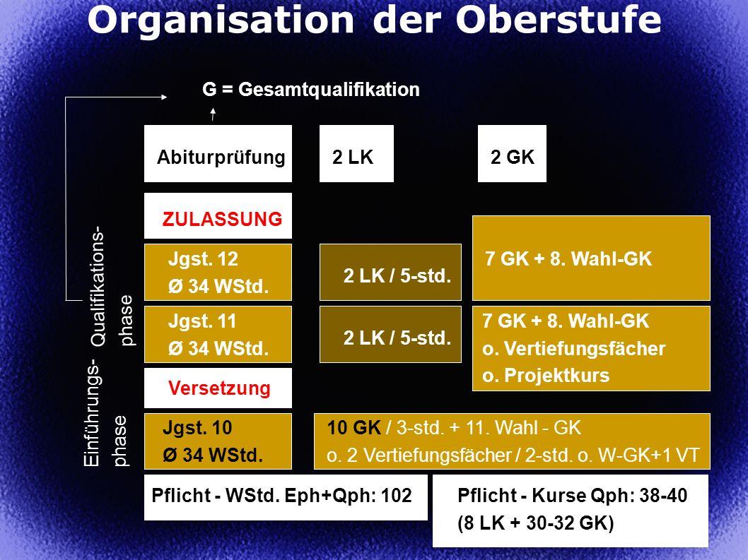 26 Organisation der Oberstufe Einführungs- phase Jgst. 10 Ø 34 WStd. 10 GK / 3-std. + 11. Wahl - GK o. 2 Vertiefungsfächer / 2-std. o. W-GK+1 VT Verse