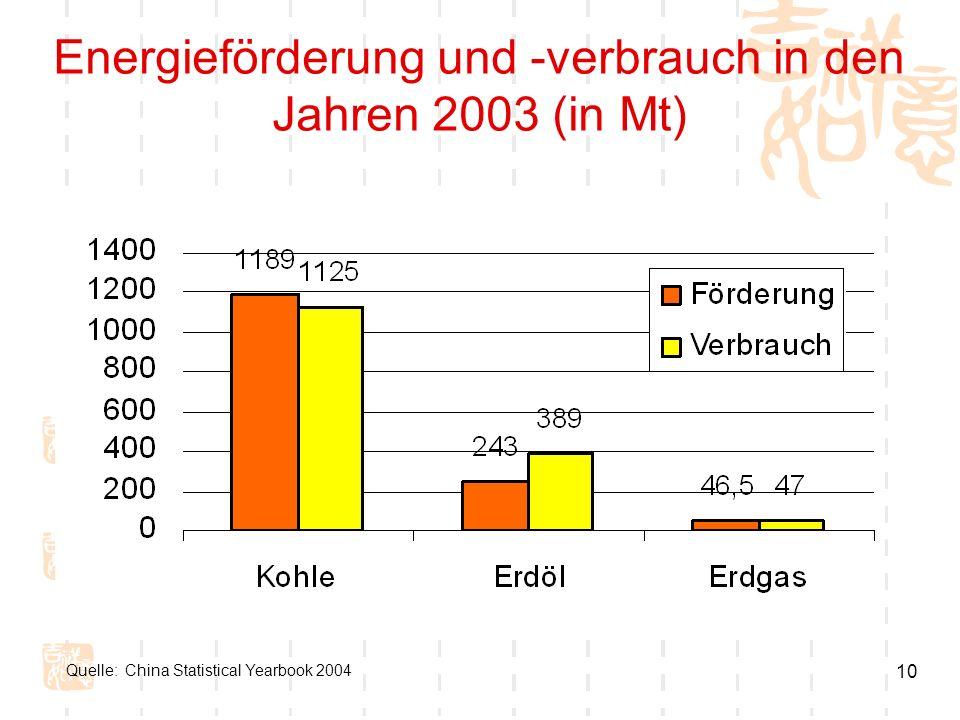 10 Energieförderung und -verbrauch in den Jahren 2003 (in Mt) Quelle: China Statistical Yearbook 2004
