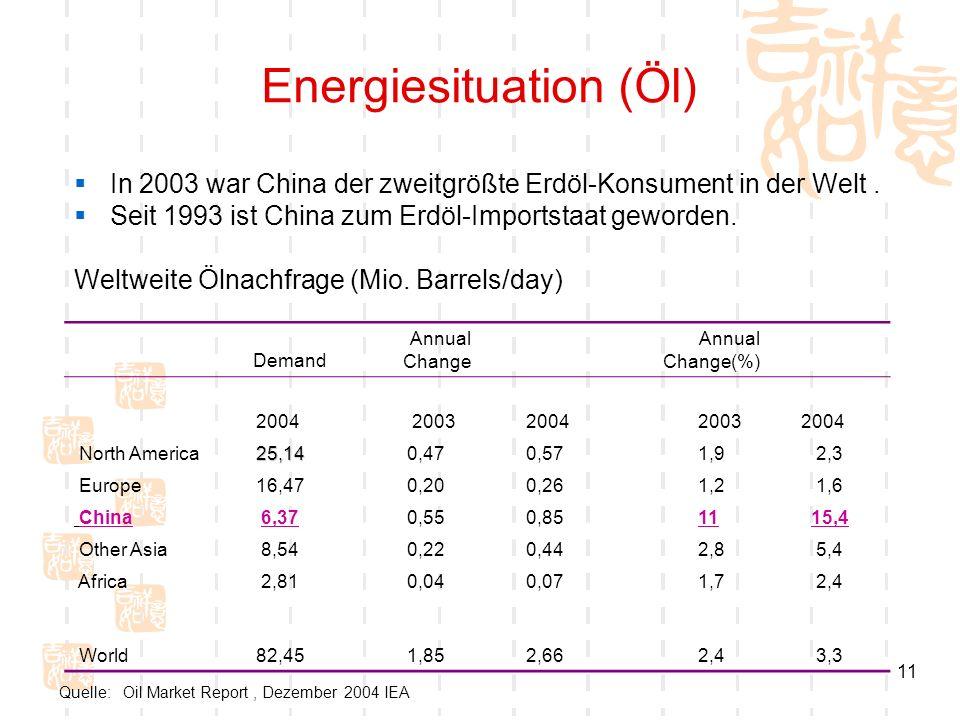 11 Energiesituation (Öl) In 2003 war China der zweitgrößte Erdöl-Konsument in der Welt. Seit 1993 ist China zum Erdöl-Importstaat geworden. Weltweite