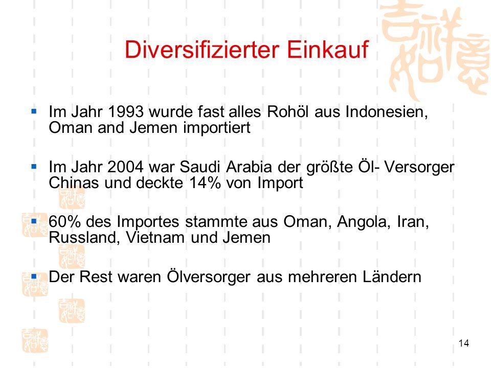 14 Diversifizierter Einkauf Im Jahr 1993 wurde fast alles Rohöl aus Indonesien, Oman and Jemen importiert Im Jahr 2004 war Saudi Arabia der größte Öl-
