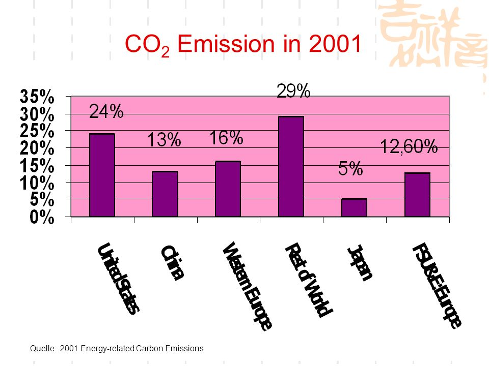 16 CO 2 Emission in 2001 Quelle: 2001 Energy-related Carbon Emissions