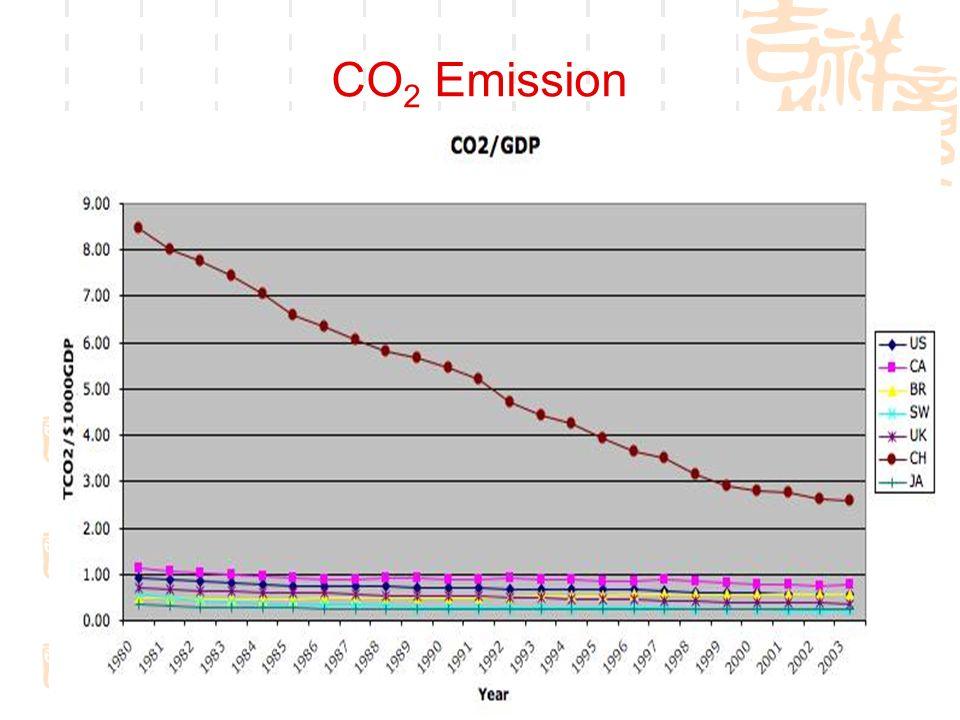 17 CO 2 Emission