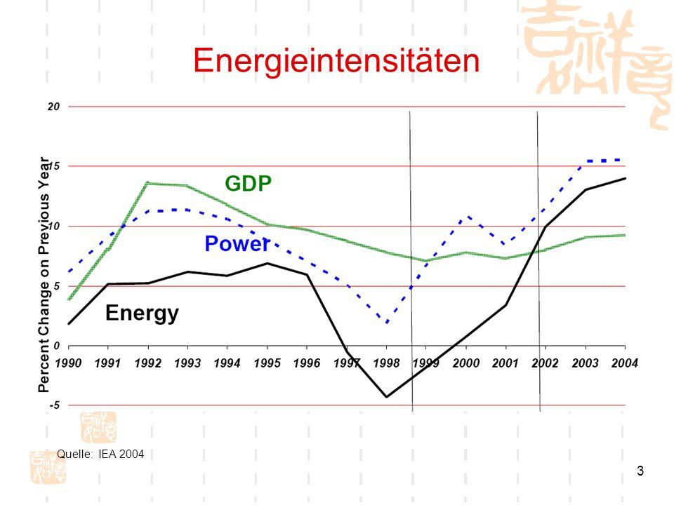 3 Energieintensitäten Quelle: IEA 2004