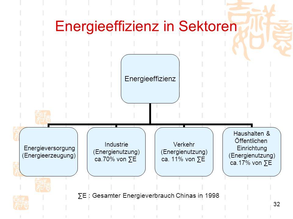 32 Energieeffizienz in Sektoren Energieeffizienz Energieversorgung (Energieerzeugung) Industrie (Energienutzung) ca.70% von E Verkehr (Energienutzung)