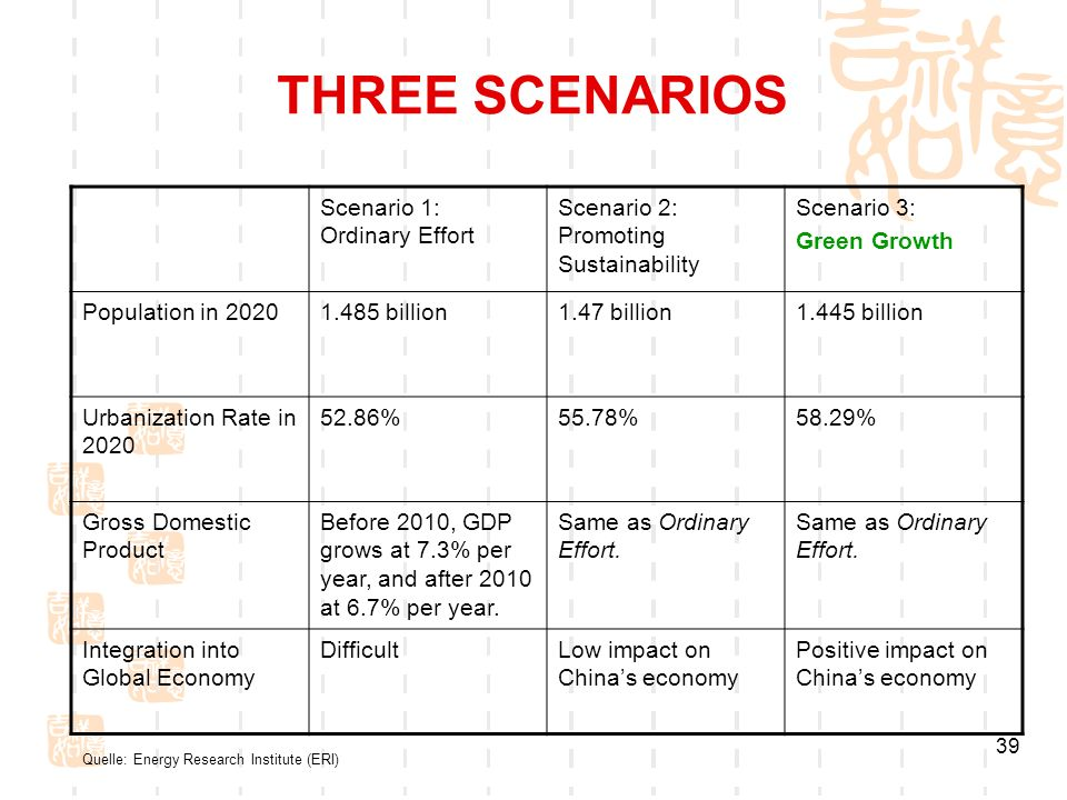 39 THREE SCENARIOS Scenario 1: Ordinary Effort Scenario 2: Promoting Sustainability Scenario 3: Green Growth Population in 20201.485 billion1.47 billion1.445 billion Urbanization Rate in 2020 52.86%55.78%58.29% Gross Domestic Product Before 2010, GDP grows at 7.3% per year, and after 2010 at 6.7% per year.