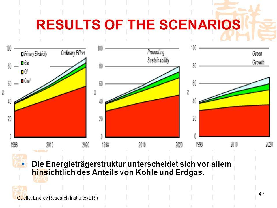 47 RESULTS OF THE SCENARIOS Die Energieträgerstruktur unterscheidet sich vor allem hinsichtlich des Anteils von Kohle und Erdgas. Quelle: Energy Resea