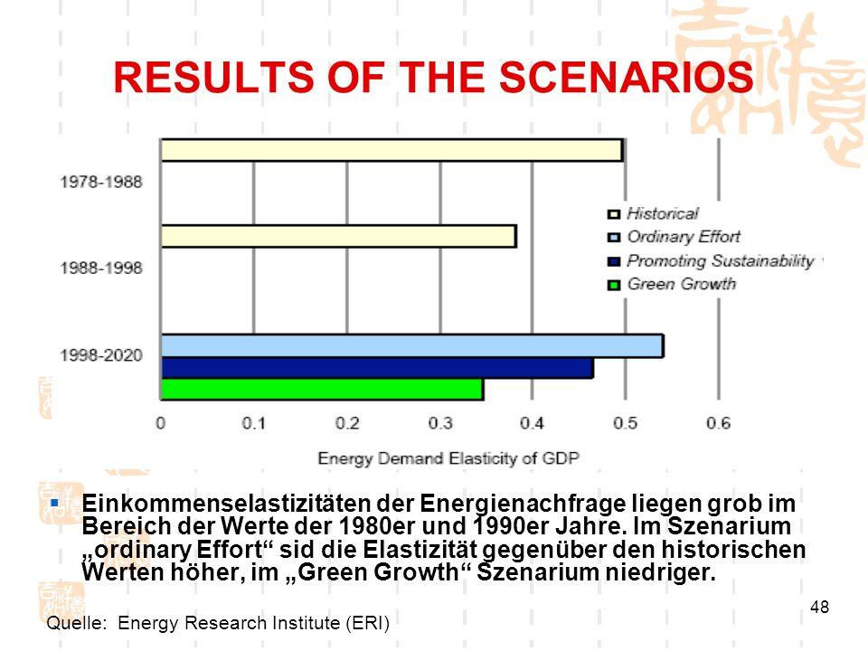 48 RESULTS OF THE SCENARIOS Einkommenselastizitäten der Energienachfrage liegen grob im Bereich der Werte der 1980er und 1990er Jahre. Im Szenarium or