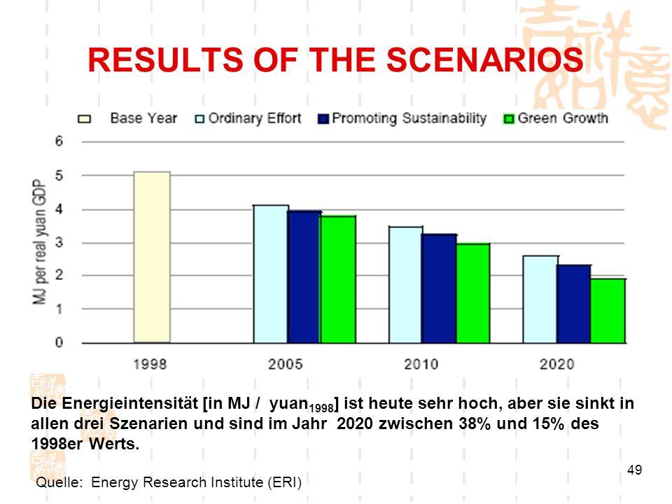49 RESULTS OF THE SCENARIOS Die Energieintensität [in MJ / yuan 1998 ] ist heute sehr hoch, aber sie sinkt in allen drei Szenarien und sind im Jahr 20