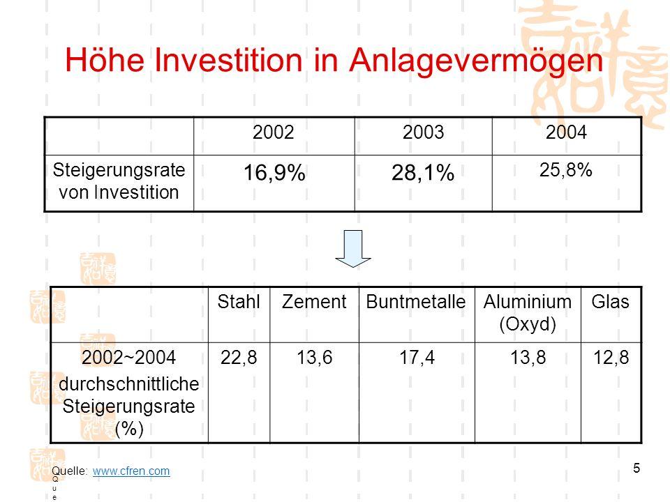 5 Höhe Investition in Anlagevermögen 200220032004 Steigerungsrate von Investition 16,9%28,1% 25,8% StahlZementBuntmetalleAluminium (Oxyd) Glas 2002~20