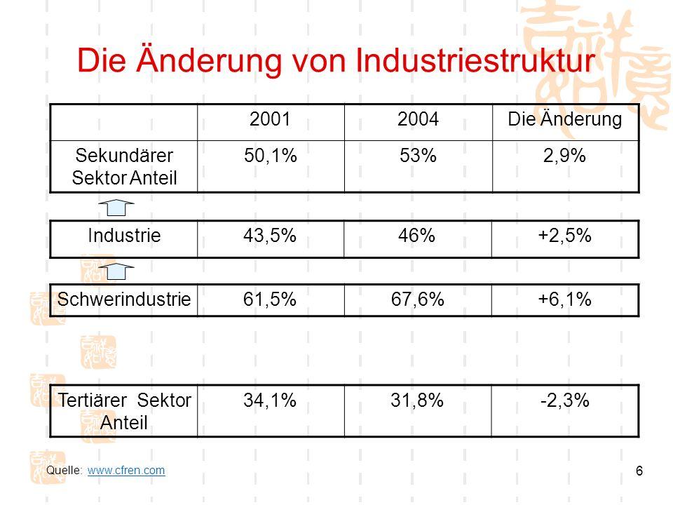 6 Die Änderung von Industriestruktur 20012004Die Änderung Sekundärer Sektor Anteil 50,1%53%2,9% Industrie43,5%46%+2,5% Schwerindustrie61,5%67,6%+6,1%