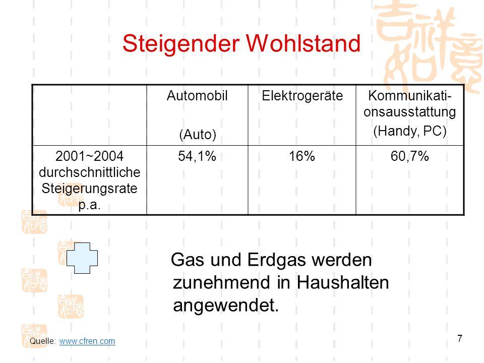 7 Steigender Wohlstand Automobil (Auto) ElektrogeräteKommunikati- onsausstattung (Handy, PC) 2001~2004 durchschnittliche Steigerungsrate p.a. 54,1%16%