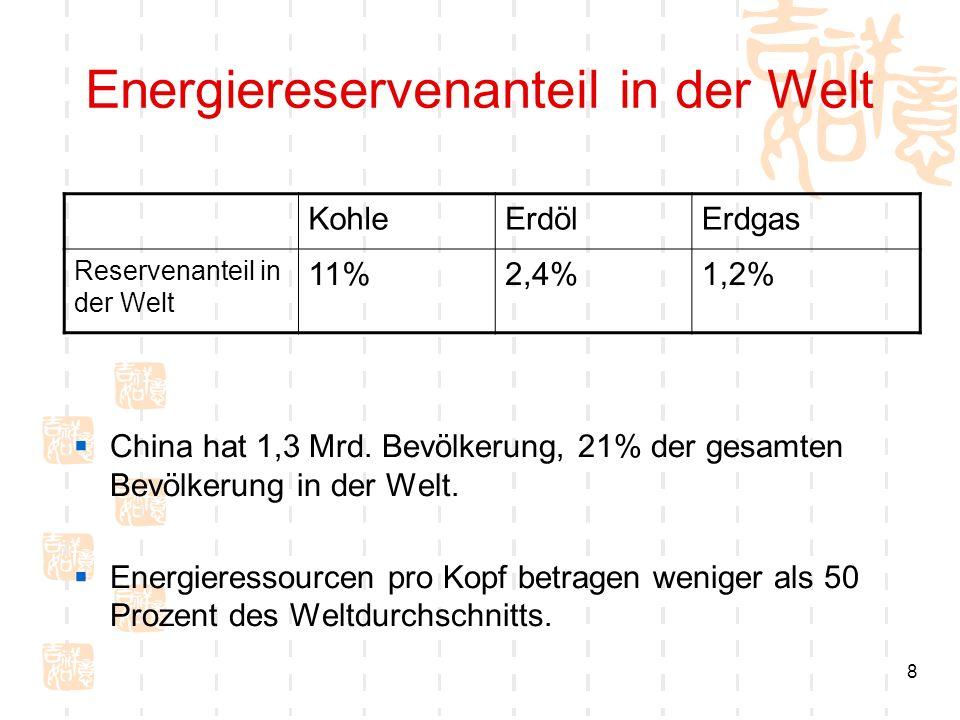 8 Energiereservenanteil in der Welt KohleErdölErdgas Reservenanteil in der Welt 11%2,4%1,2% China hat 1,3 Mrd. Bevölkerung, 21% der gesamten Bevölkeru
