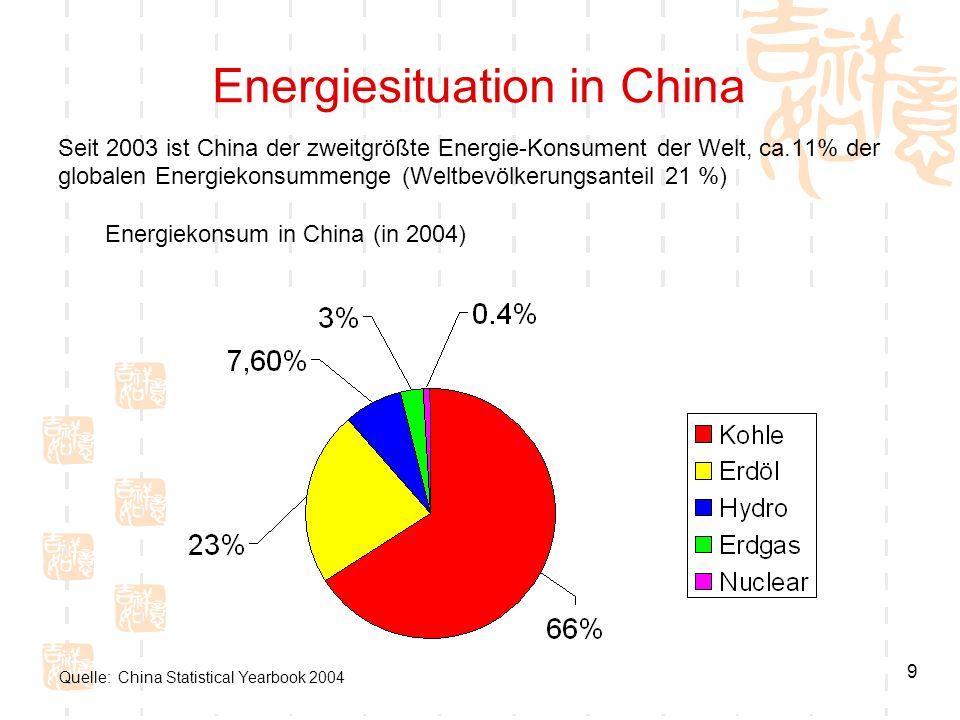 9 Energiesituation in China Seit 2003 ist China der zweitgrößte Energie-Konsument der Welt, ca.11% der globalen Energiekonsummenge (Weltbevölkerungsan