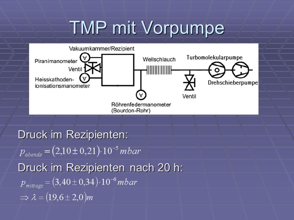 TMP mit Vorpumpe Druck im Rezipienten: Druck im Rezipienten nach 20 h: