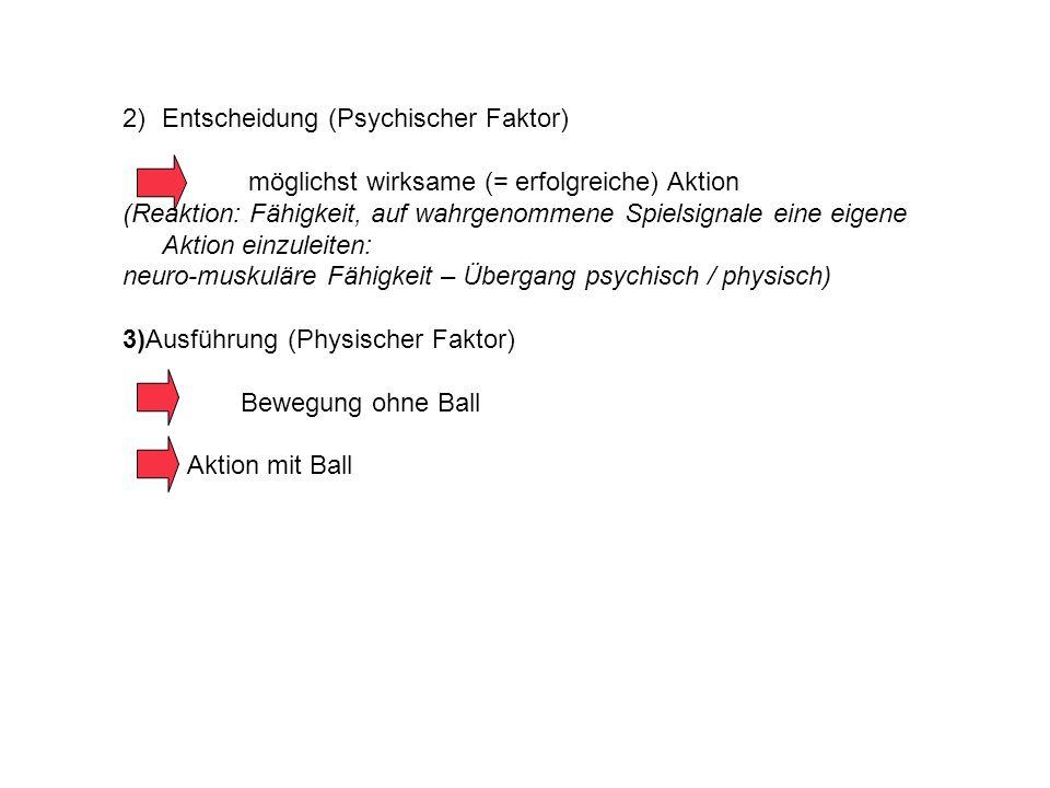 2)Entscheidung (Psychischer Faktor) möglichst wirksame (= erfolgreiche) Aktion (Reaktion: Fähigkeit, auf wahrgenommene Spielsignale eine eigene Aktion einzuleiten: neuro-muskuläre Fähigkeit – Übergang psychisch / physisch) 3)Ausführung (Physischer Faktor) Bewegung ohne Ball Aktion mit Ball