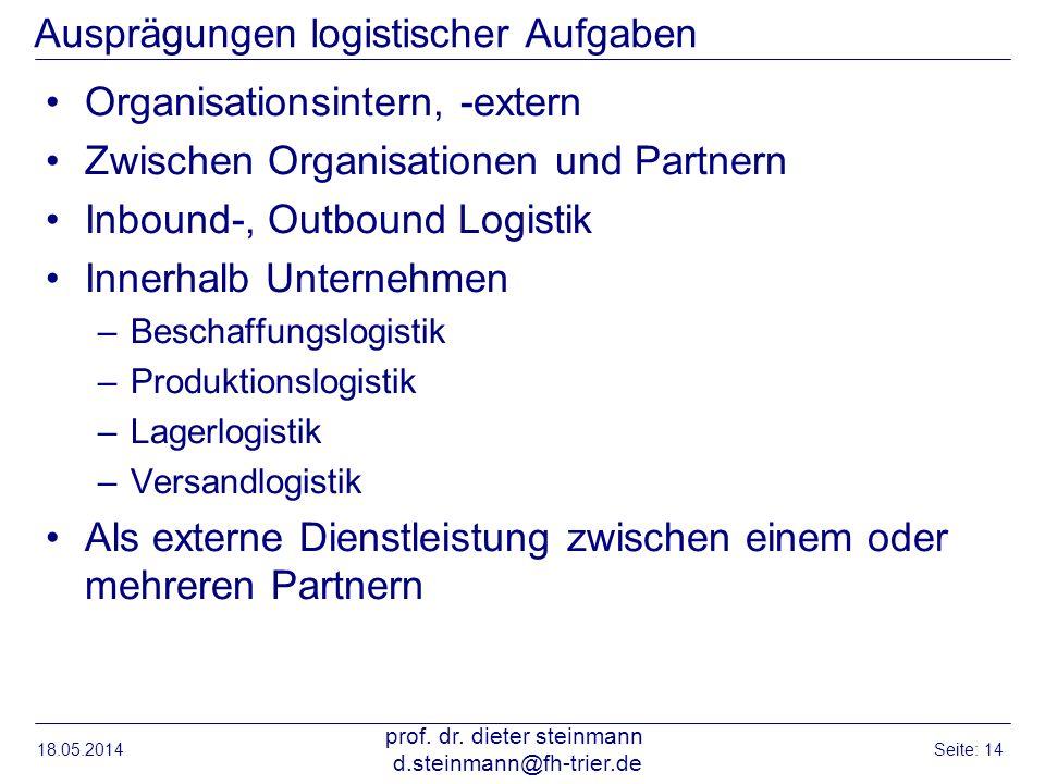 Ausprägungen logistischer Aufgaben Organisationsintern, -extern Zwischen Organisationen und Partnern Inbound-, Outbound Logistik Innerhalb Unternehmen