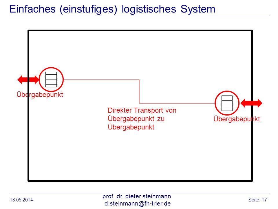 Einfaches (einstufiges) logistisches System 18.05.2014 prof. dr. dieter steinmann d.steinmann@fh-trier.de Seite: 17 Übergabepunkt Direkter Transport v