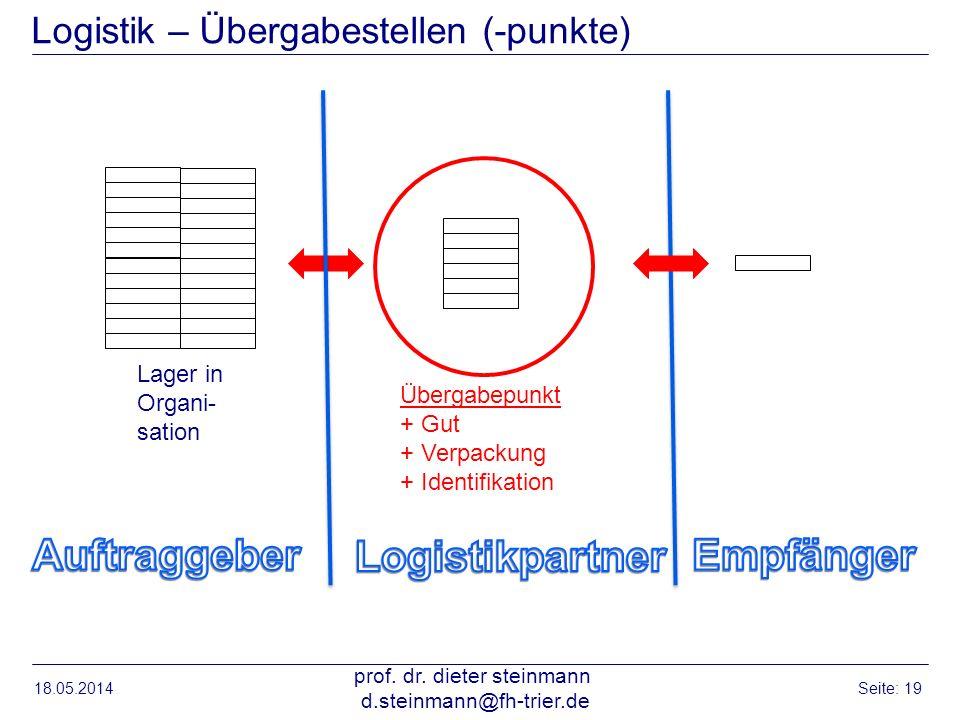 Logistik – Übergabestellen (-punkte) 18.05.2014 prof. dr. dieter steinmann d.steinmann@fh-trier.de Seite: 19 Lager in Organi- sation Übergabepunkt + G