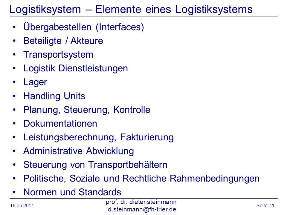 Logistiksystem – Elemente eines Logistiksystems Übergabestellen (Interfaces) Beteiligte / Akteure Transportsystem Logistik Dienstleistungen Lager Hand