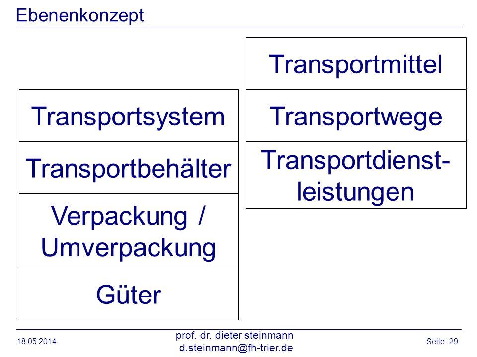 Ebenenkonzept 18.05.2014 prof. dr. dieter steinmann d.steinmann@fh-trier.de Seite: 29 Güter Verpackung / Umverpackung Transportbehälter Transportsyste