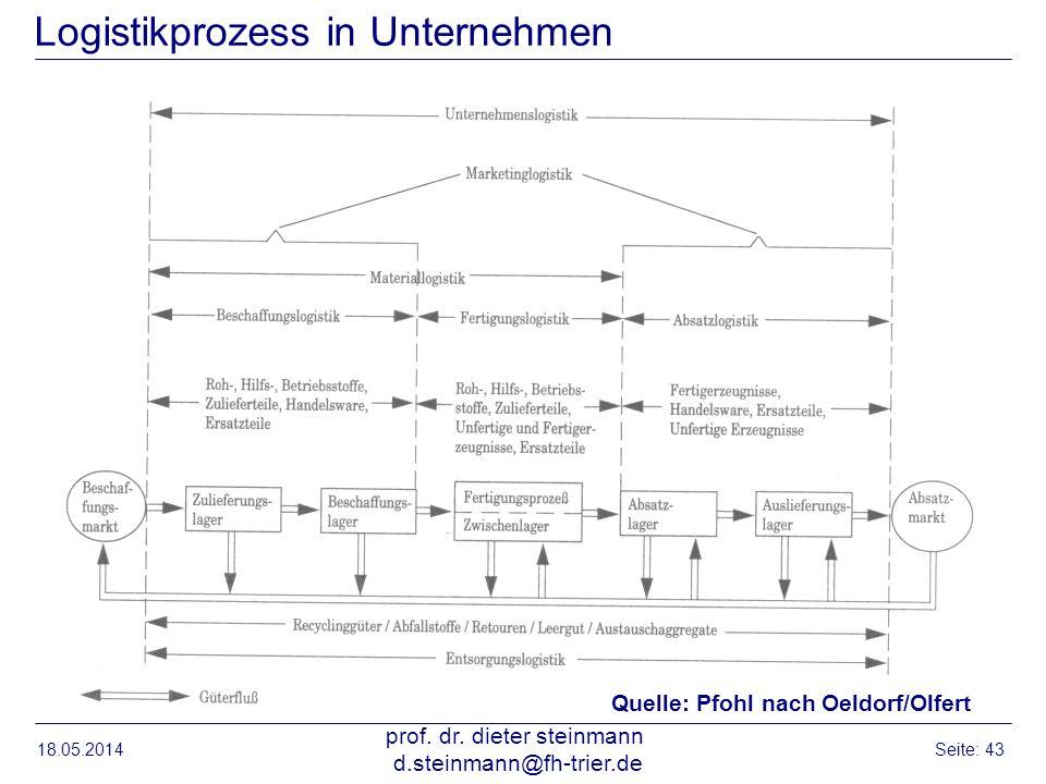 18.05.2014 prof. dr. dieter steinmann d.steinmann@fh-trier.de Seite: 43 Logistikprozess in Unternehmen Quelle: Pfohl nach Oeldorf/Olfert