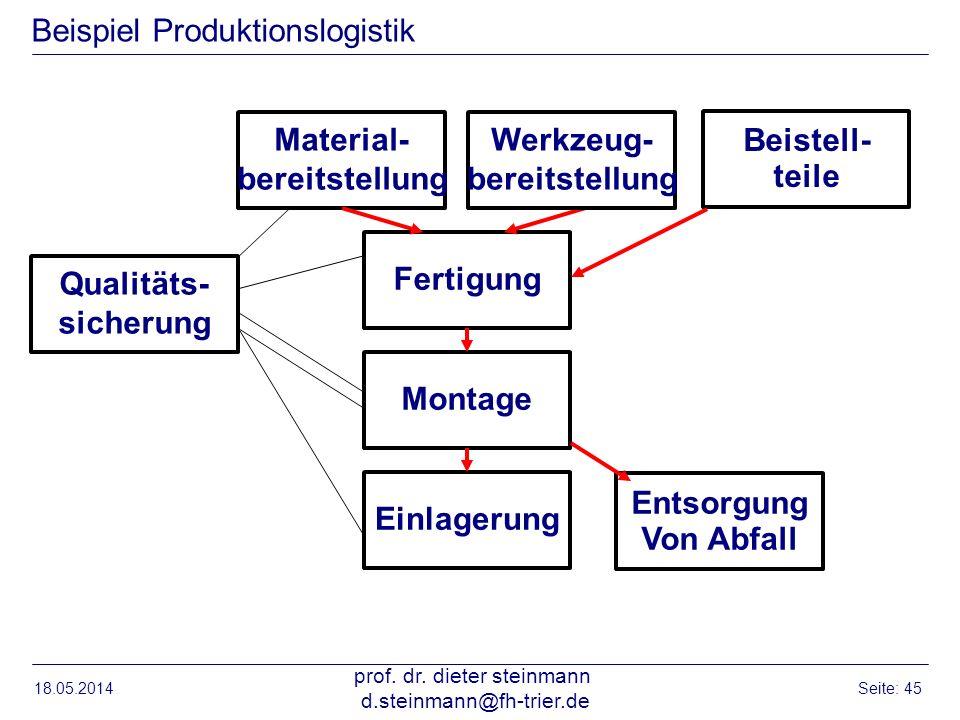 18.05.2014 prof. dr. dieter steinmann d.steinmann@fh-trier.de Seite: 45 Beispiel Produktionslogistik Material- bereitstellung FertigungMontage Qualitä