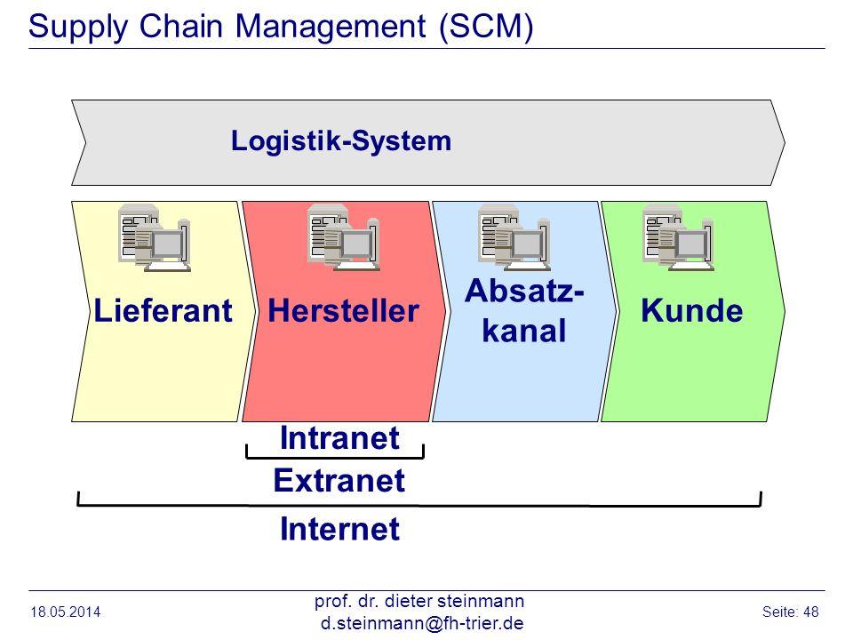 18.05.2014 prof. dr. dieter steinmann d.steinmann@fh-trier.de Seite: 48 Supply Chain Management (SCM) Hersteller Absatz- kanal KundeLieferant Intranet