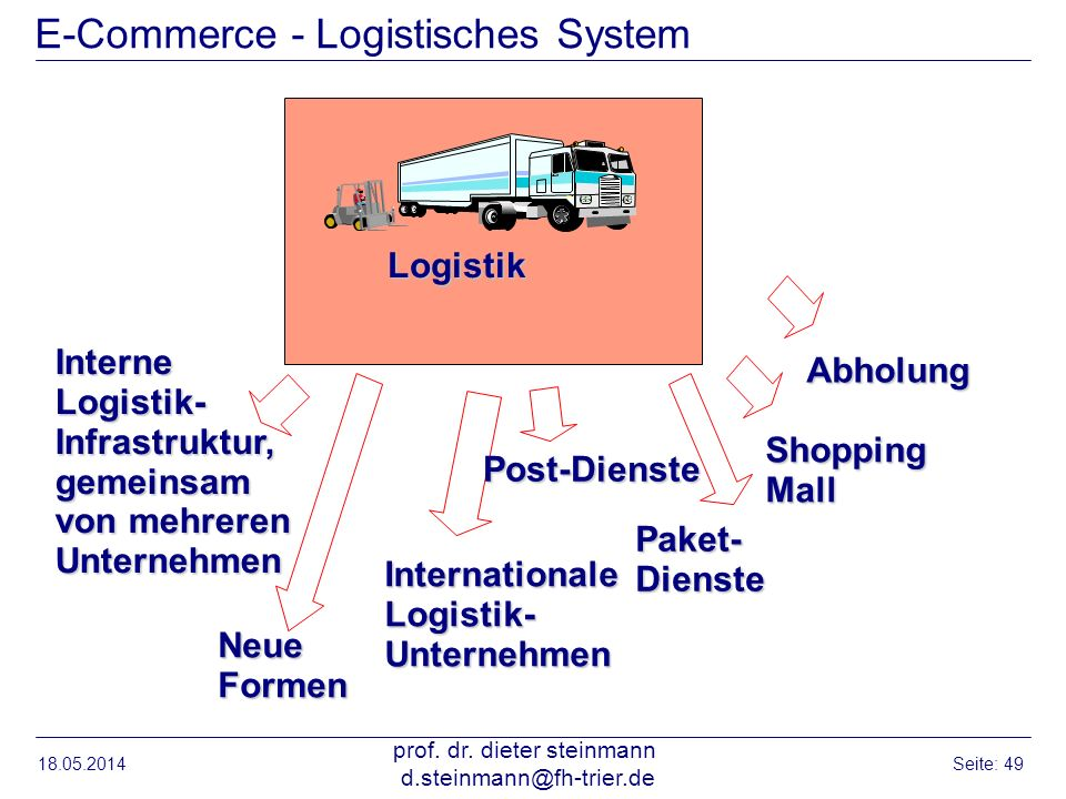 18.05.2014 prof. dr. dieter steinmann d.steinmann@fh-trier.de Seite: 49 E-Commerce - Logistisches System Logistik Interne Logistik- Infrastruktur, gem