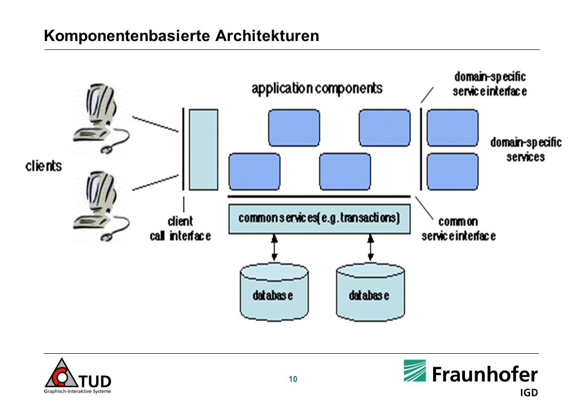 Komponentenbasierte Architekturen 10