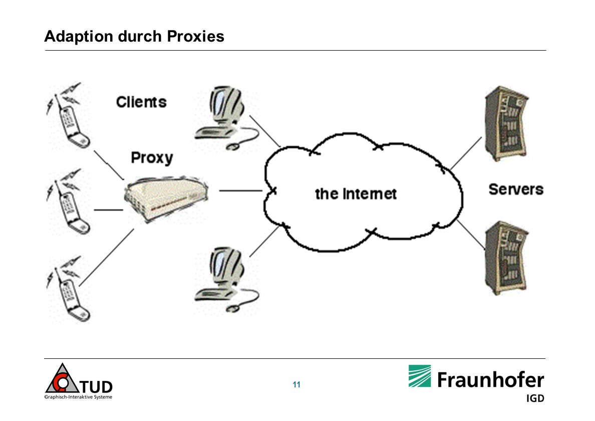 Adaption durch Proxies 11