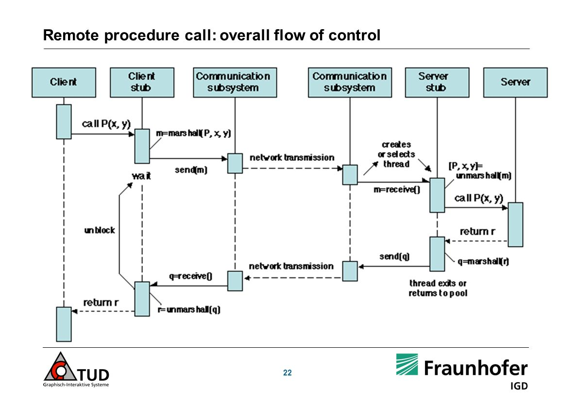 Remote procedure call: overall flow of control 22