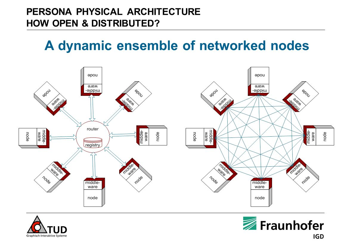 PERSONA PHYSICAL ARCHITECTURE HOW OPEN & DISTRIBUTED? A dynamic ensemble of networked nodes