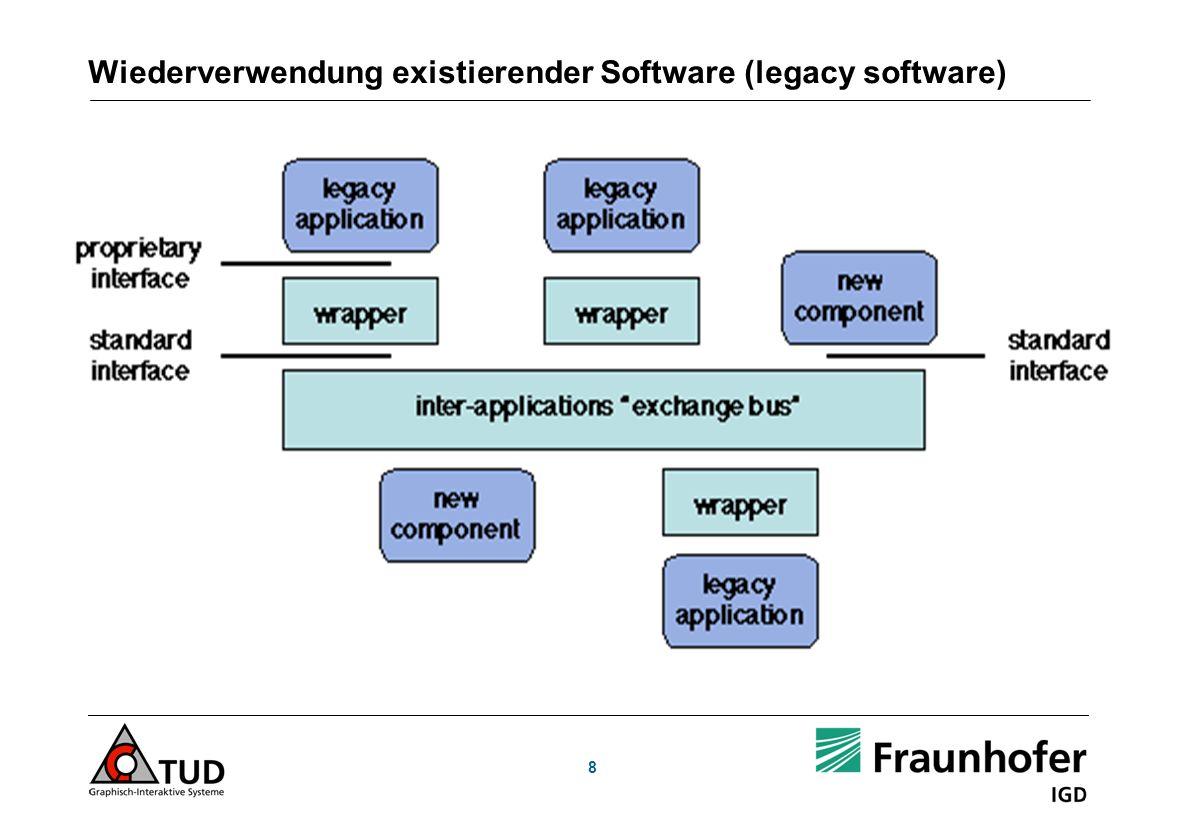 Wiederverwendung existierender Software (legacy software) 8